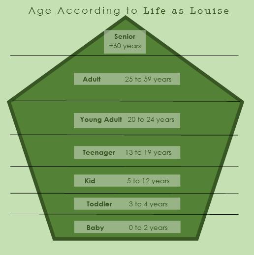 age_chart